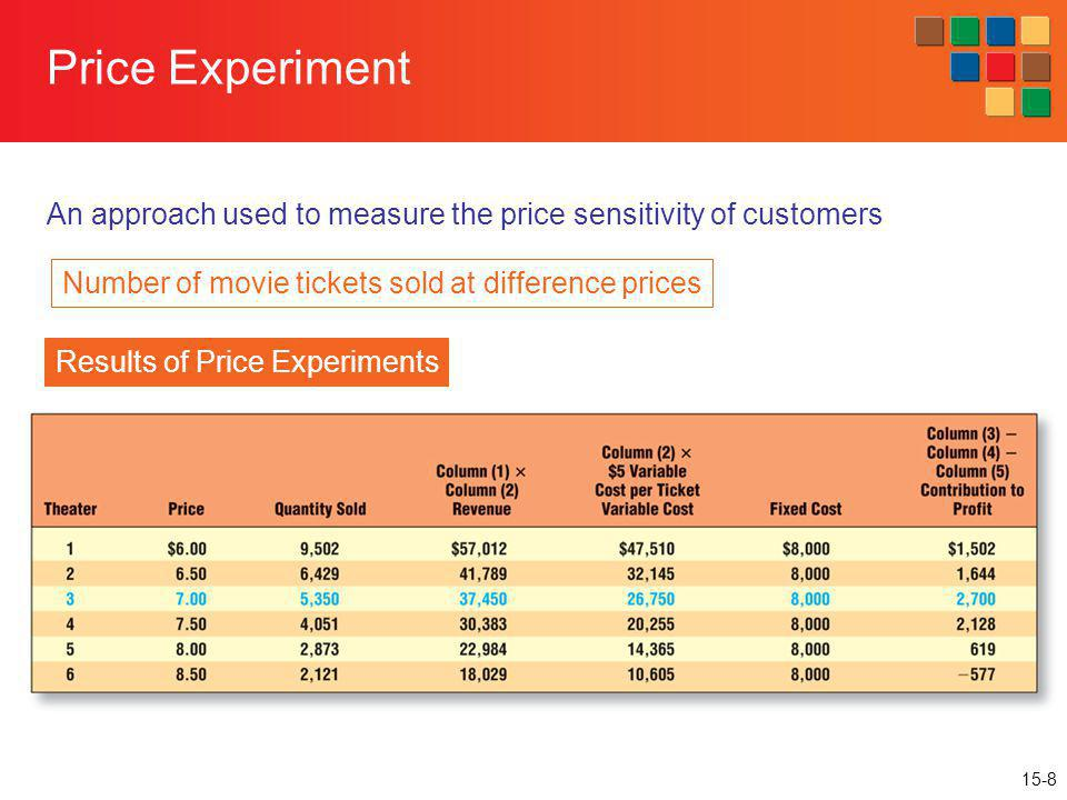 15-8 An approach used to measure the price sensitivity of customers Price Experiment Results of Price Experiments Number of movie tickets sold at diff