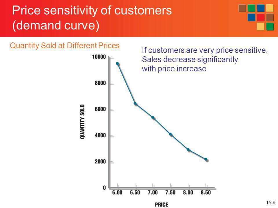 15-40 Variable Pricing and Price Discrimination Retailers use a variety of techniques to maximize profits by charging different prices to different customers Individualized Variable Pricing (First Degree of Price Discrimination) – Set unique price for each customer equal to customers willingness to pay Auctions, Personalized Internet Prices Self-Selected Variable Pricing (Second Degree of Price Discrimination) – Offer the same price schedule to all customers Quantity discounts Early Bird Special Over Weekend Travel Discount