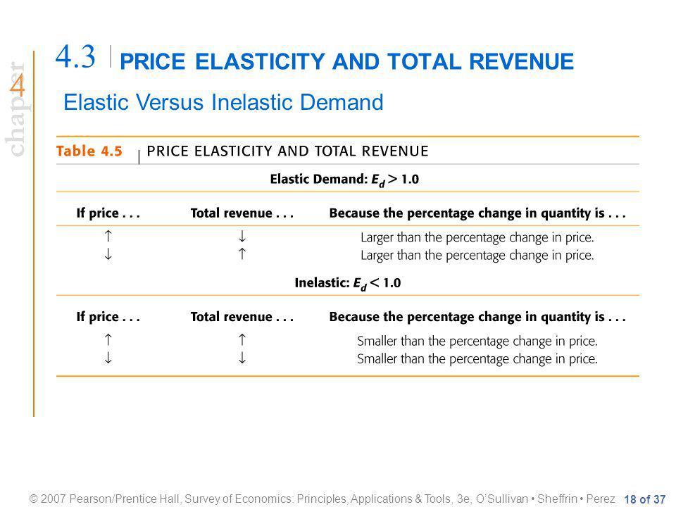 chapter © 2007 Pearson/Prentice Hall, Survey of Economics: Principles, Applications & Tools, 3e, OSullivan Sheffrin Perez 18 of 37 PRICE ELASTICITY AND TOTAL REVENUE 4.3 Elastic Versus Inelastic Demand