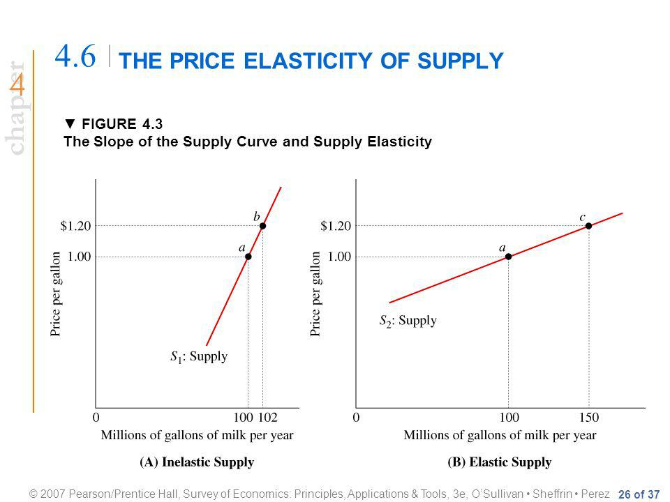 chapter © 2007 Pearson/Prentice Hall, Survey of Economics: Principles, Applications & Tools, 3e, OSullivan Sheffrin Perez 26 of 37 THE PRICE ELASTICITY OF SUPPLY 4.6 FIGURE 4.3 The Slope of the Supply Curve and Supply Elasticity
