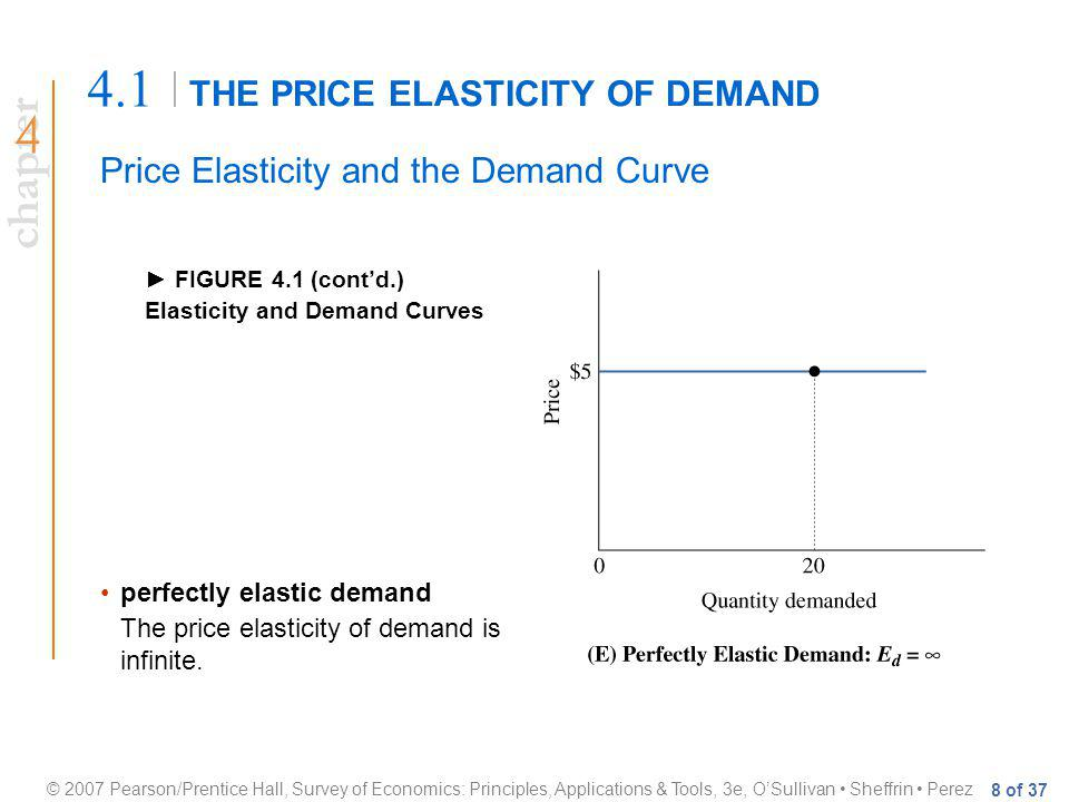 chapter © 2007 Pearson/Prentice Hall, Survey of Economics: Principles, Applications & Tools, 3e, OSullivan Sheffrin Perez 8 of 37 THE PRICE ELASTICITY OF DEMAND 4.1 Price Elasticity and the Demand Curve FIGURE 4.1 (contd.) Elasticity and Demand Curves perfectly elastic demand The price elasticity of demand is infinite.