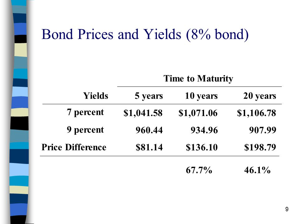 8 3) The price sensitivity of any bond increases with its maturity, but the increase occurs at a decreasing rate. A 10-year bond is much more sensitiv