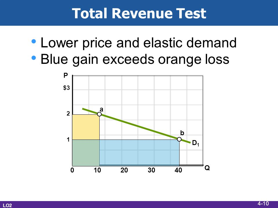 Total Revenue Test LO2 $3 2 1 0 10 20 30 40 Q P a b D1D1 Lower price and elastic demand Blue gain exceeds orange loss 4-10