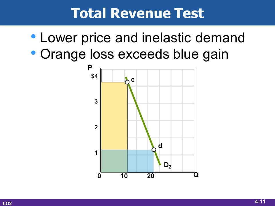 Total Revenue Test LO2 $4 3 2 1 0 10 20 Q P c d D2D2 Lower price and inelastic demand Orange loss exceeds blue gain 4-11