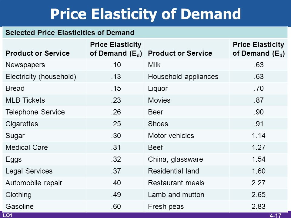 Price Elasticity of Demand LO1 Selected Price Elasticities of Demand Product or Service Price Elasticity of Demand (E d )Product or Service Price Elasticity of Demand (E d ) Newspapers.10Milk.63 Electricity (household).13Household appliances.63 Bread.15Liquor.70 MLB Tickets.23Movies.87 Telephone Service.26Beer.90 Cigarettes.25Shoes.91 Sugar.30Motor vehicles1.14 Medical Care.31Beef1.27 Eggs.32China, glassware1.54 Legal Services.37Residential land1.60 Automobile repair.40Restaurant meals2.27 Clothing.49Lamb and mutton2.65 Gasoline.60Fresh peas2.83 4-17