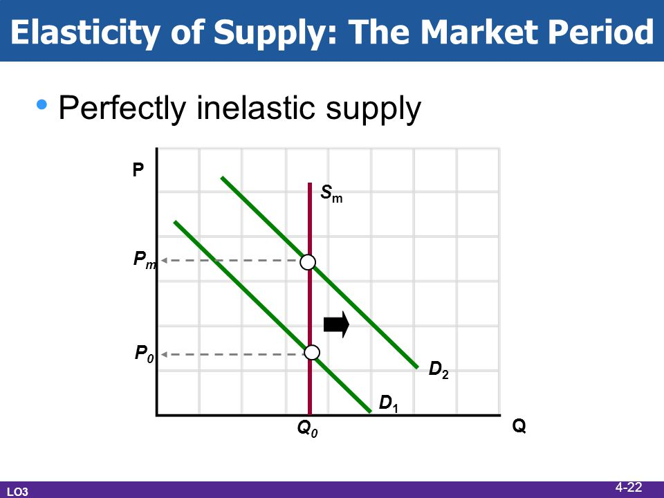 Elasticity of Supply: The Market Period LO3 P Q Perfectly inelastic supply D1D1 D2D2 SmSm Q0Q0 PmPm P0P0 4-22