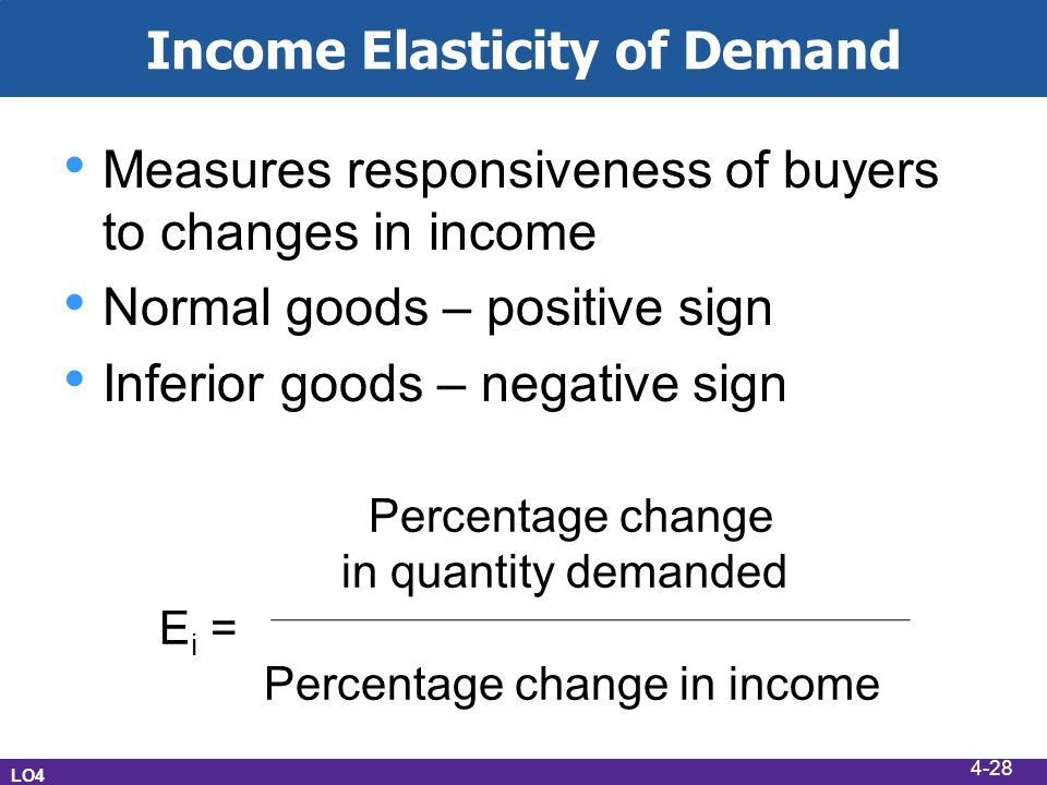 Income Elasticity of Demand Measures responsiveness of buyers to changes in income Normal goods – positive sign Inferior goods – negative sign LO4 Percentage change in quantity demanded E i = Percentage change in income 4-28