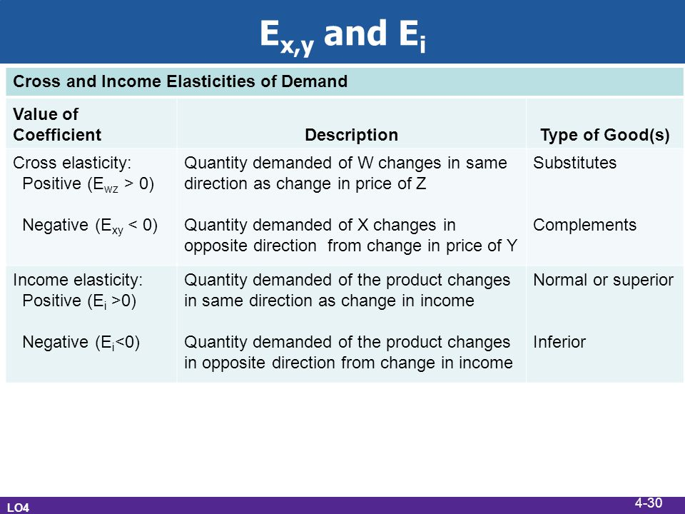 E x,y and E i LO4 Cross and Income Elasticities of Demand Value of CoefficientDescriptionType of Good(s) Cross elasticity: Positive (E wz > 0) Negative (E xy < 0) Quantity demanded of W changes in same direction as change in price of Z Quantity demanded of X changes in opposite direction from change in price of Y Substitutes Complements Income elasticity: Positive (E i >0) Negative (E i <0) Quantity demanded of the product changes in same direction as change in income Quantity demanded of the product changes in opposite direction from change in income Normal or superior Inferior 4-30