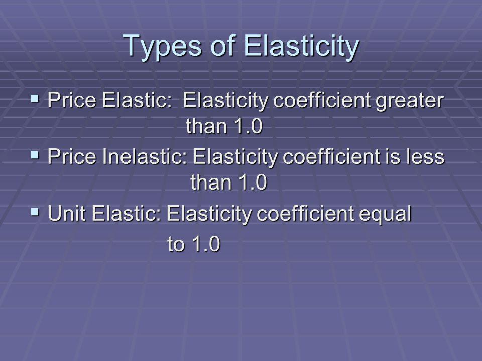 Types of Elasticity Price Elastic: Elasticity coefficient greater than 1.0 Price Elastic: Elasticity coefficient greater than 1.0 Price Inelastic: Elasticity coefficient is less than 1.0 Price Inelastic: Elasticity coefficient is less than 1.0 Unit Elastic: Elasticity coefficient equal Unit Elastic: Elasticity coefficient equal to 1.0 to 1.0