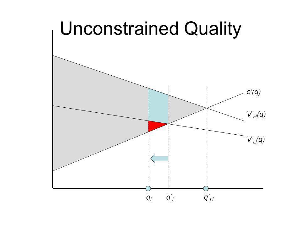 Constrained Quality c(q) V H (q) V L (q) q*Lq*L q*Hq*H A B C D Bn H > An L Cn L > Dn H