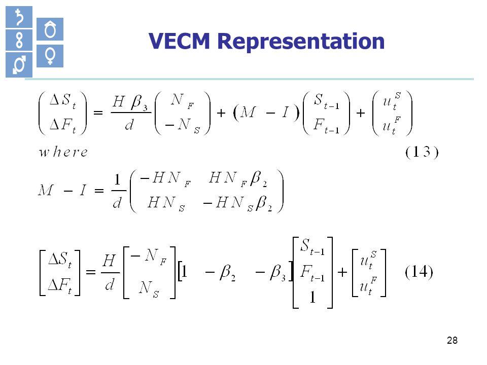 28 VECM Representation