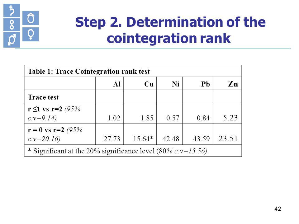 42 Step 2. Determination of the cointegration rank Table 1: Trace Cointegration rank test AlCuNiPb Zn Trace test r 1 vs r=2 (95% c.v=9.14)1.021.850.57