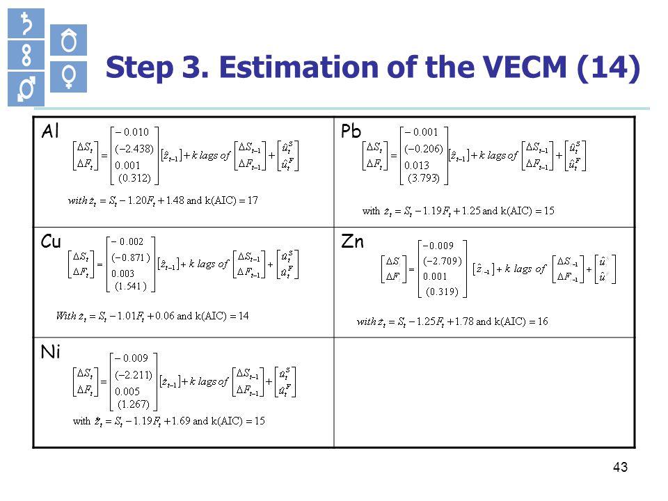 43 Step 3. Estimation of the VECM (14) AlPb CuZn Ni