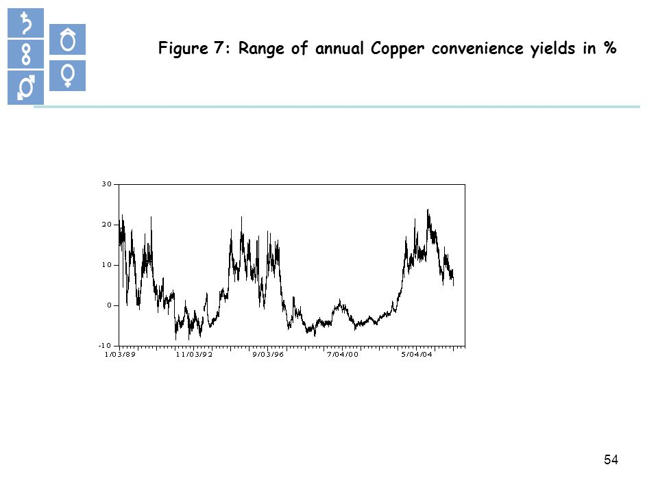54 Figure 7: Range of annual Copper convenience yields in %