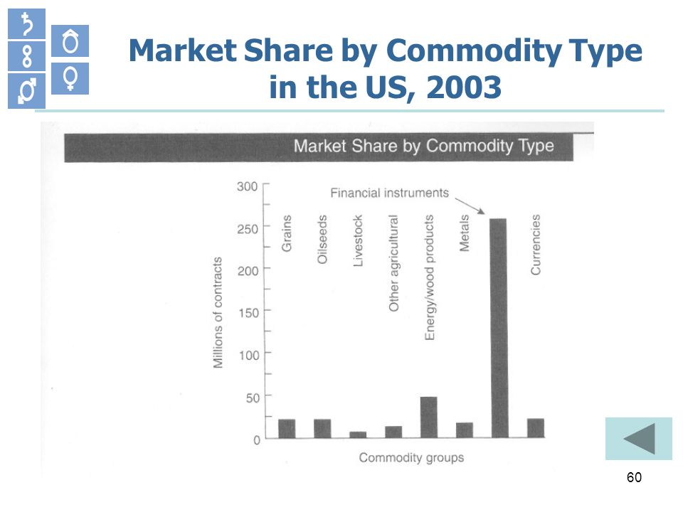 60 Market Share by Commodity Type in the US, 2003