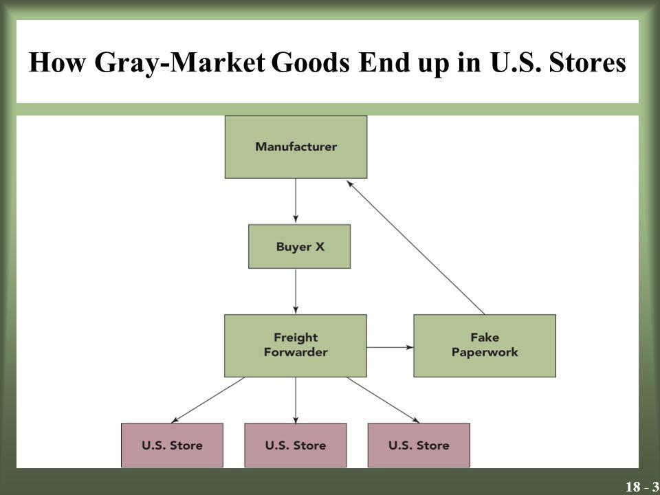 18 - 3 How Gray-Market Goods End up in U.S. Stores Insert Exhibit 18.1