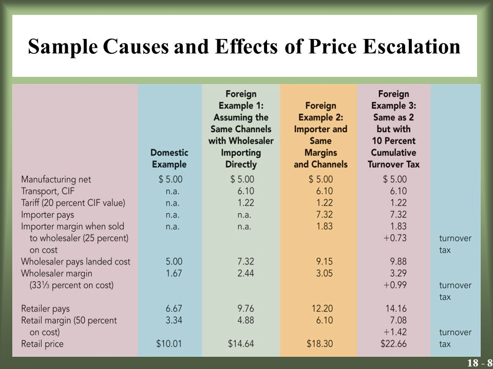 Sample Causes and Effects of Price Escalation Insert Exhibit 18.3