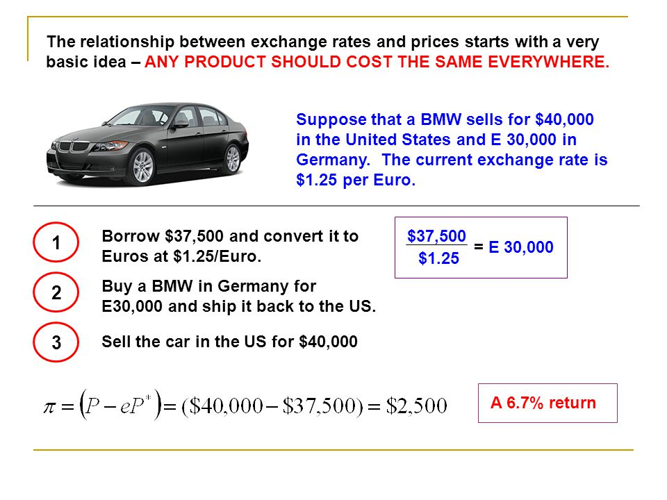 Empirically, real exchange rates are clearly not constant.