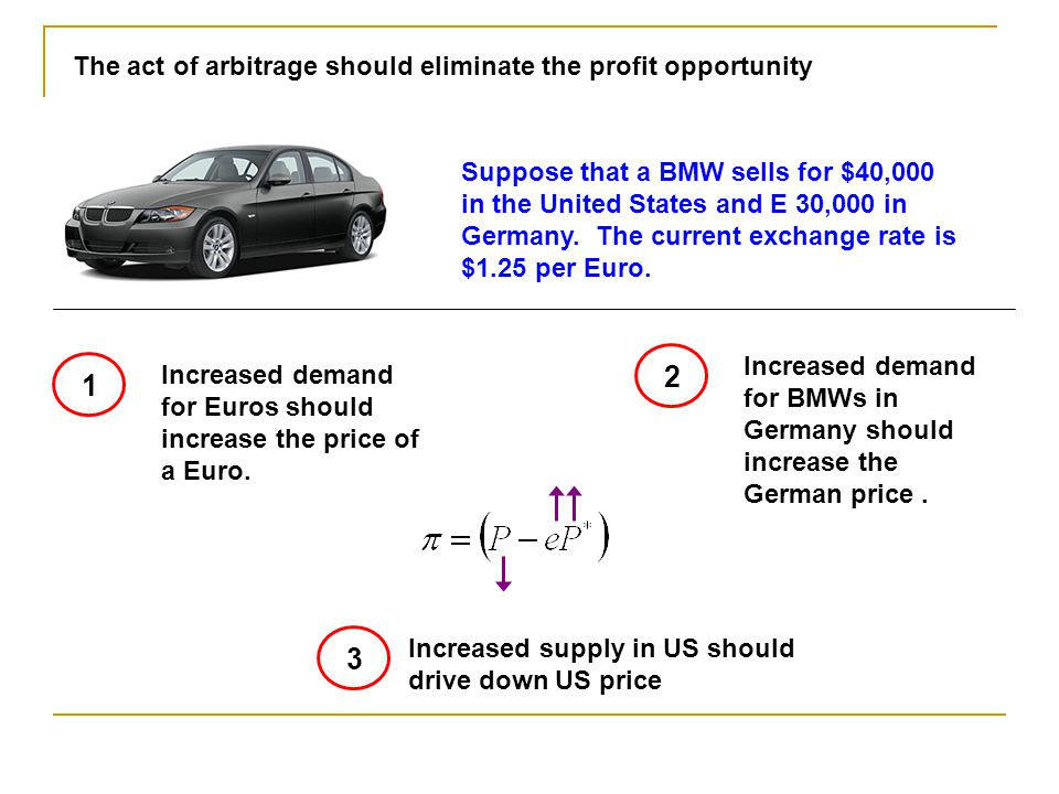 In reality, there are costs that will inhibit arbitrage of goods between countries.
