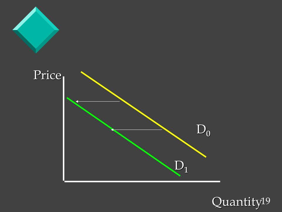 19 Price D 0 D 0 D 1 D 1 Quantity Quantity
