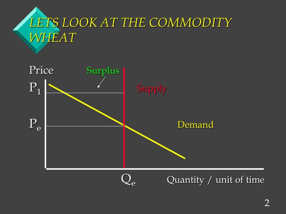 2 LETS LOOK AT THE COMMODITY WHEAT Price Surplus P 1 Supply P e Demand Q e Quantity / unit of time Q e Quantity / unit of time