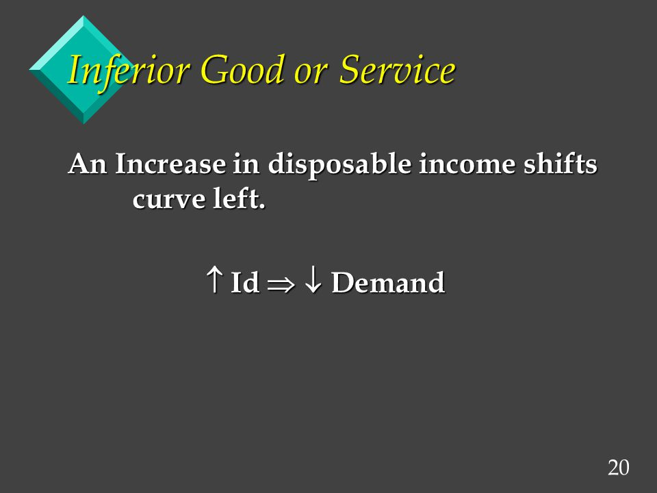 20 Inferior Good or Service An Increase in disposable income shifts curve left. Id Demand Id Demand