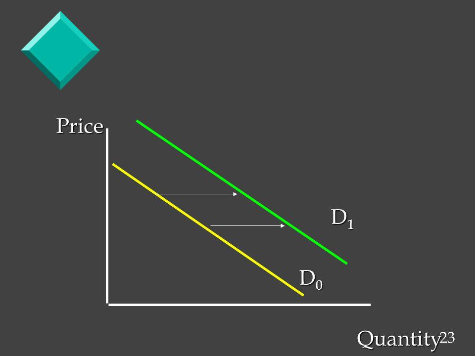 23 Price D 1 D 1 D 0 D 0 Quantity Quantity
