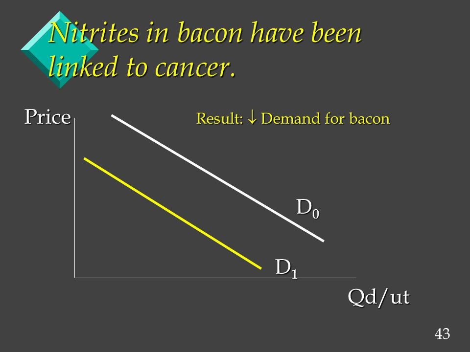 43 Nitrites in bacon have been linked to cancer.