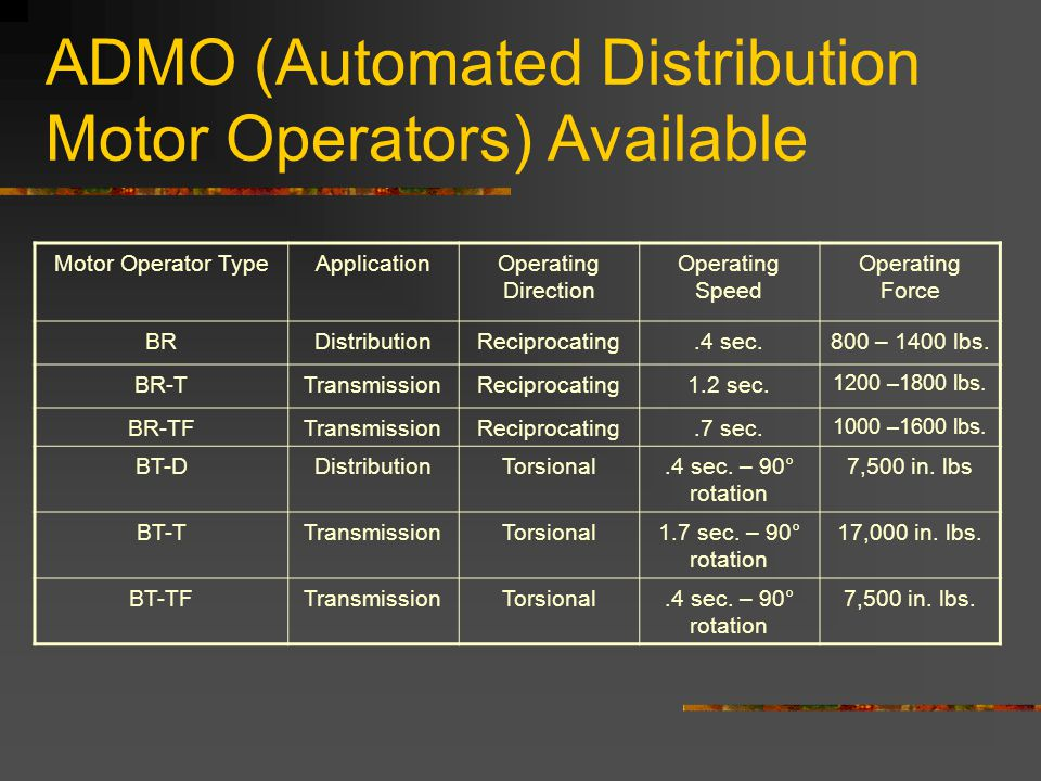 ADMO (Automated Distribution Motor Operators) Available Motor Operator TypeApplicationOperating Direction Operating Speed Operating Force BRDistributi