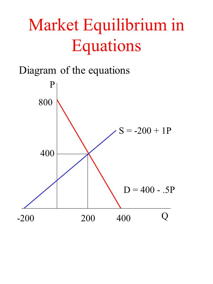 Market Equilibrium in Equations Diagram of the equations Q 400 800 -200 S = -200 + 1P D = 400 -.5P 200 P 400