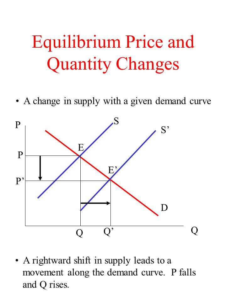 Equilibrium Price and Quantity Changes A change in supply with a given demand curve D S S E E P P P Q Q Q A rightward shift in supply leads to a movem