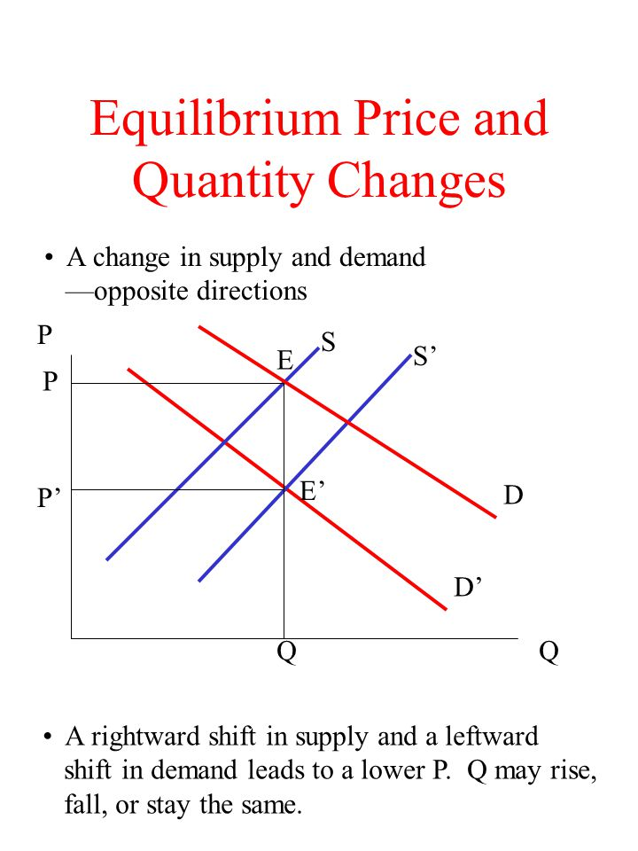 Equilibrium Price and Quantity Changes A change in supply and demand opposite directions D S S P Q A rightward shift in supply and a leftward shift in