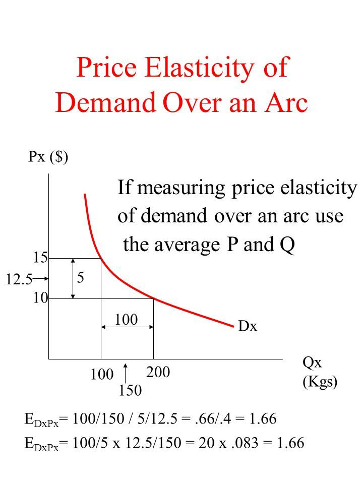 Price Elasticity of Demand Over an Arc Dx Qx (Kgs) Px ($) 15 10 100 200 100 5 150 12.5 E DxPx = 100/150 / 5/12.5 =.66/.4 = 1.66 E DxPx = 100/5 x 12.5/