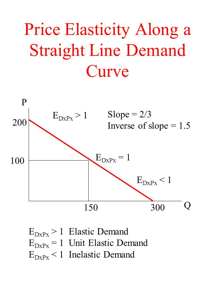 Price Elasticity Along a Straight Line Demand Curve P Q Slope = 2/3 Inverse of slope = 1.5 E DxPx = 1 E DxPx > 1 E DxPx < 1 300150 200 100 E DxPx > 1