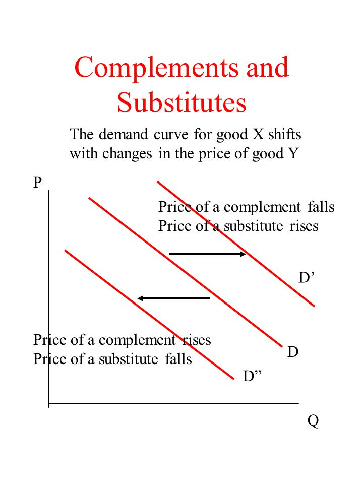 Complements and Substitutes D D D Q P The demand curve for good X shifts with changes in the price of good Y Price of a complement falls Price of a su