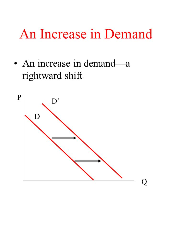 An Increase in Demand An increase in demanda rightward shift P Q D D
