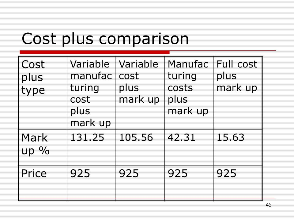 45 Cost plus comparison Cost plus type Variable manufac turing cost plus mark up Variable cost plus mark up Manufac turing costs plus mark up Full cos
