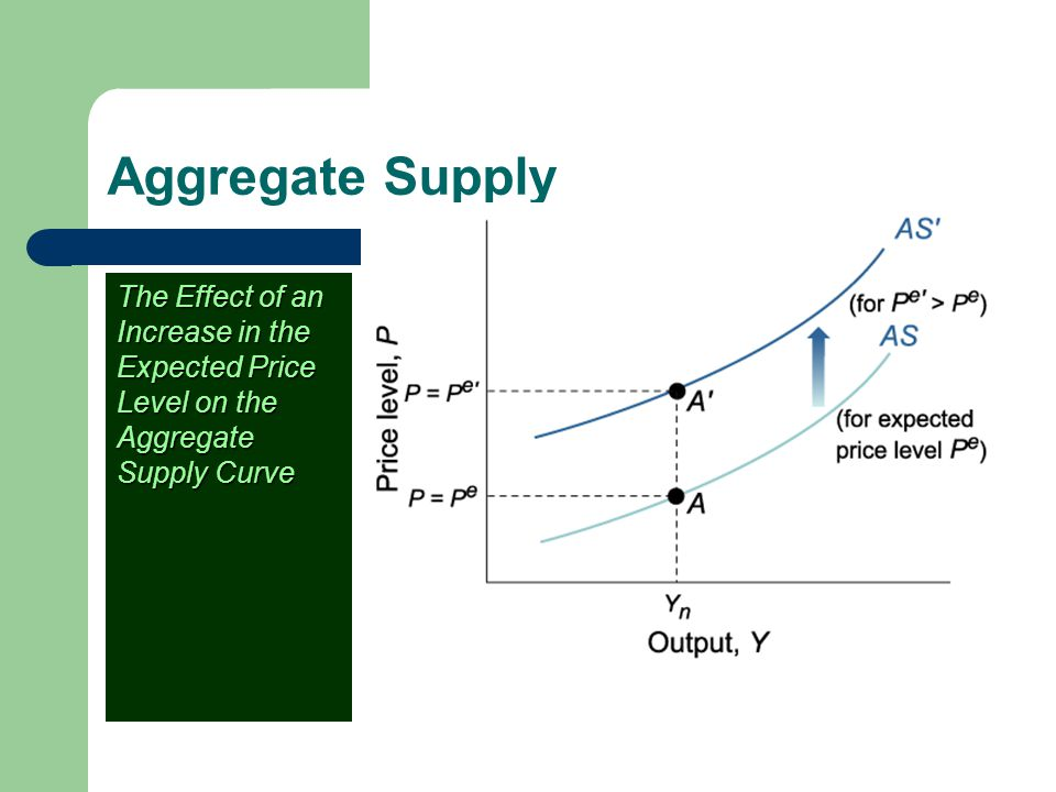 Aggregate Supply The Effect of an Increase in the Expected Price Level on the Aggregate Supply Curve