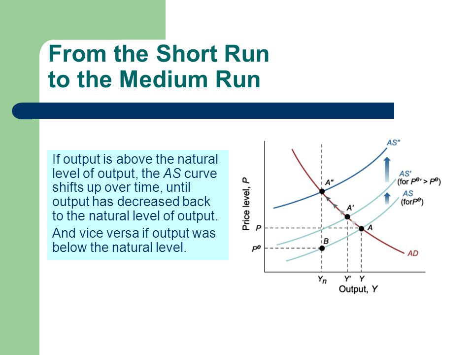 From the Short Run to the Medium Run If output is above the natural level of output, the AS curve shifts up over time, until output has decreased back