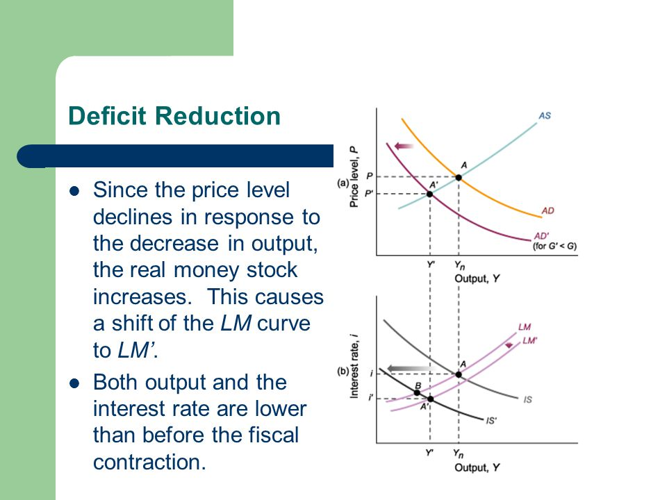 Deficit Reduction Since the price level declines in response to the decrease in output, the real money stock increases. This causes a shift of the LM