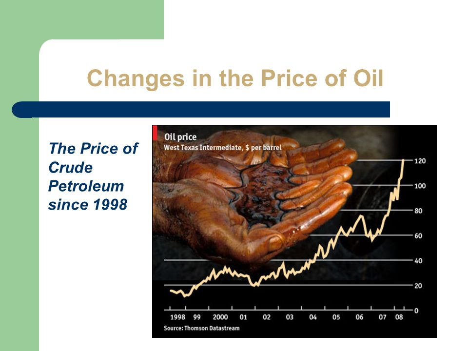Changes in the Price of Oil The Price of Crude Petroleum since 1998