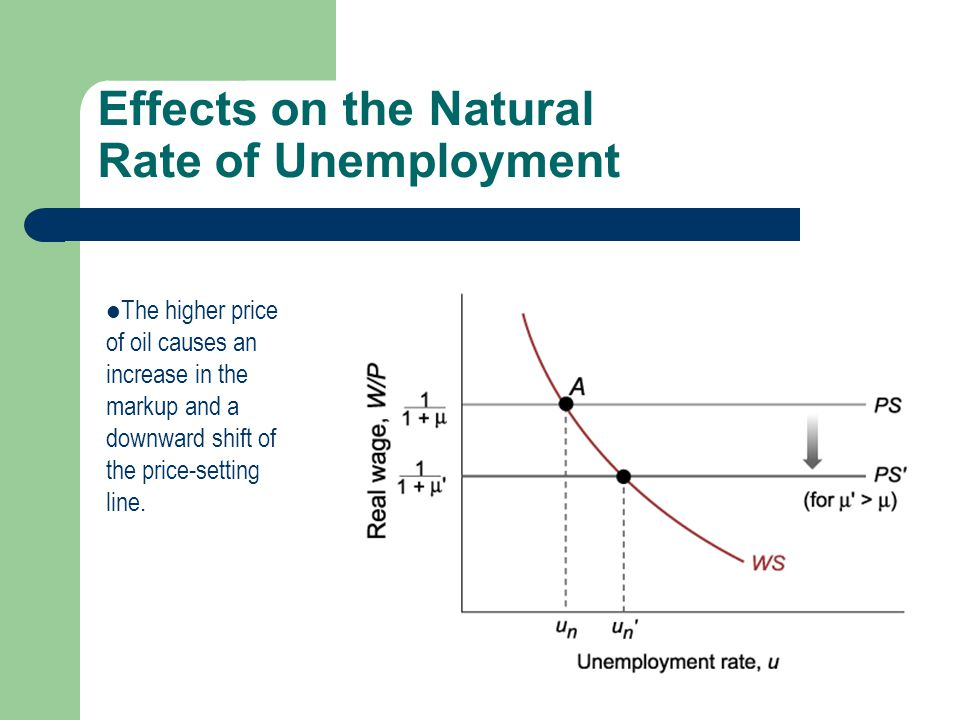 Effects on the Natural Rate of Unemployment The higher price of oil causes an increase in the markup and a downward shift of the price-setting line.
