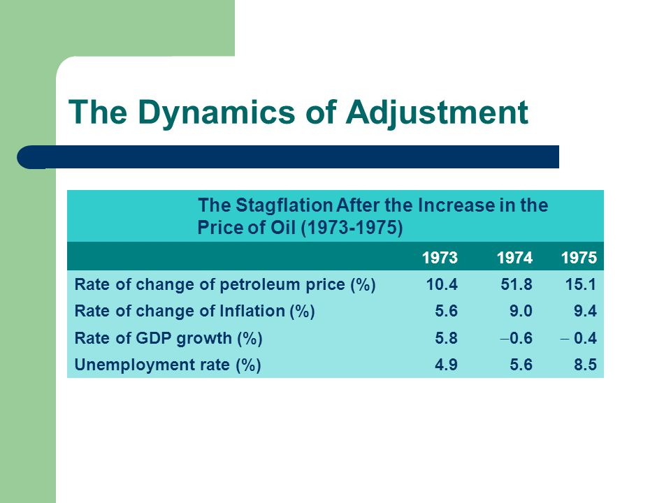 The Dynamics of Adjustment The Stagflation After the Increase in the Price of Oil (1973-1975) 1973 19741975 Rate of change of petroleum price (%)10.45