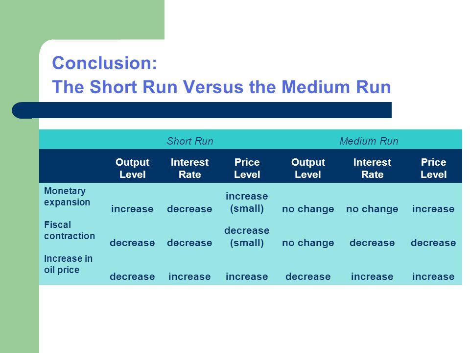 Conclusion: The Short Run Versus the Medium Run Short RunMedium Run Output Level Interest Rate Price Level Output Level Interest Rate Price Level Mone