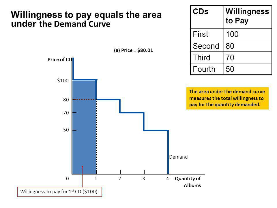 Willingness to pay equals the area under the Demand Curve (a) Price = $80.01 Price of CD 50 70 80 0 $100 Demand 1234 Quantity of Albums Willingness to pay for 1 st CD ($100) The area under the demand curve measures the total willingness to pay for the quantity demanded.