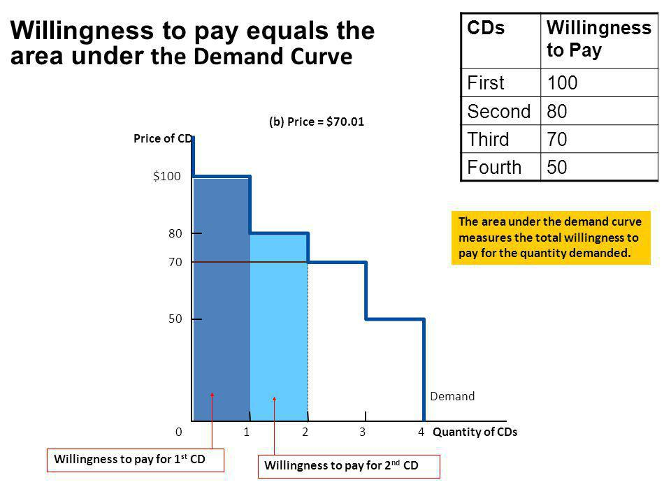 Willingness to pay equals the area under the Demand Curve (b) Price = $70.01 Price of CD 50 70 80 0 $100 Demand 1234 Quantity of CDs Willingness to pa