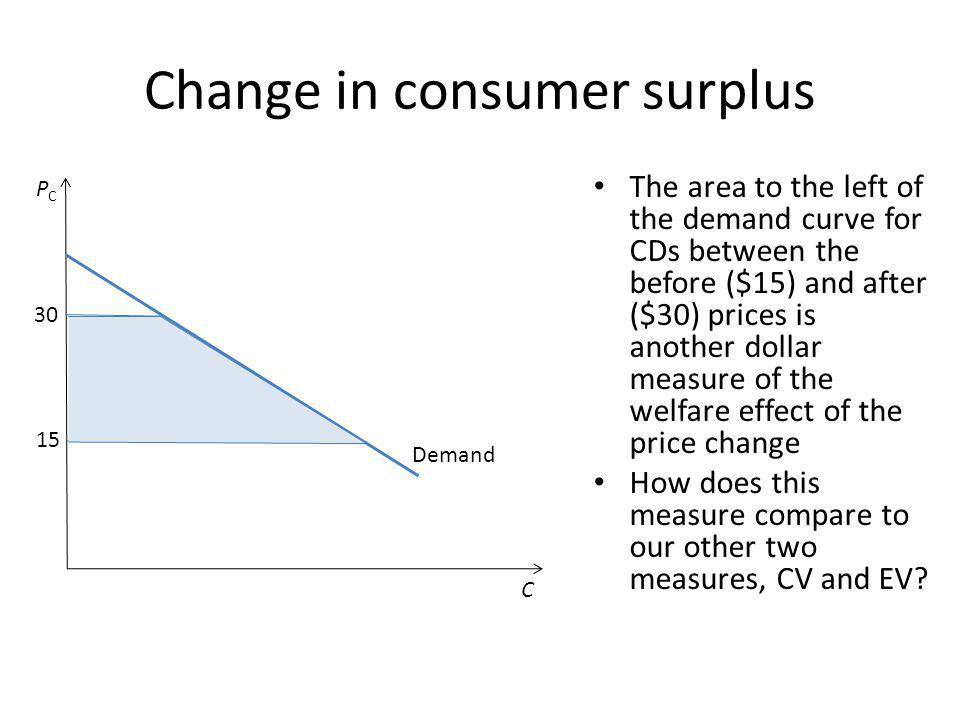 Change in consumer surplus The area to the left of the demand curve for CDs between the before ($15) and after ($30) prices is another dollar measure of the welfare effect of the price change How does this measure compare to our other two measures, CV and EV.