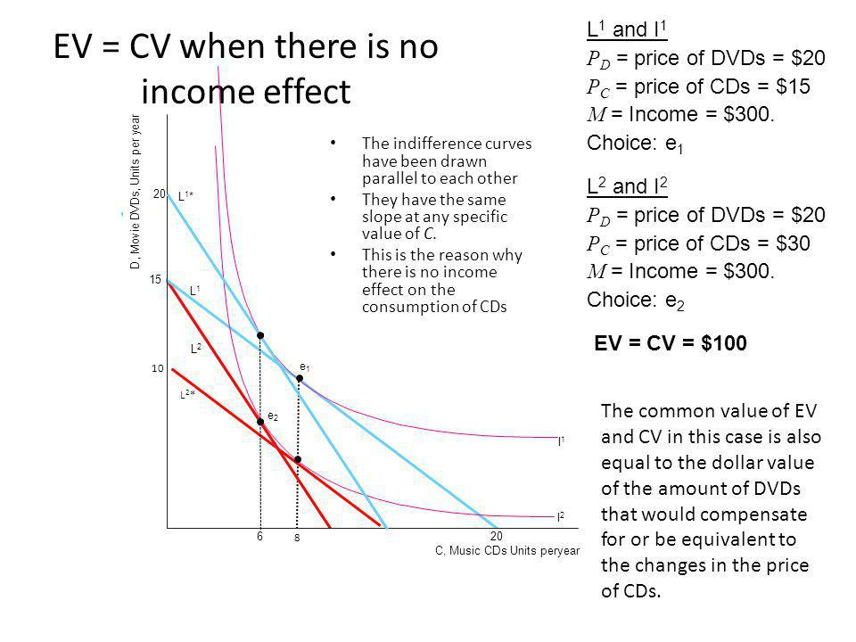 EV = CV when there is no income effect L1L1 L2L2 e2e2 I1I1 I2I2 L 1 and I 1 P D = price of DVDs = $20 P C = price of CDs = $15 M = Income = $300.