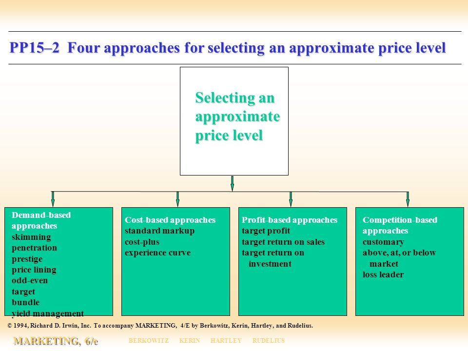 Irwin/McGraw-Hill © The McGraw-Hill Companies, Inc., 2000 MARKETING, 6/e BERKOWITZ KERIN HARTLEY RUDELIUS PP15–2 Four approaches for selecting an approximate price level PP15–2 Four approaches for selecting an approximate price level © 1994, Richard D.