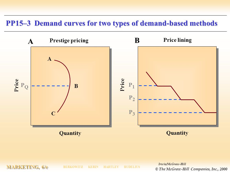Irwin/McGraw-Hill © The McGraw-Hill Companies, Inc., 2000 MARKETING, 6/e BERKOWITZ KERIN HARTLEY RUDELIUS PP15–3 Demand curves for two types of demand-based methods A B C PQPQ Quantity Price P1P1 Quantity Price A B P2P2 P3P3 Prestige pricing Price lining